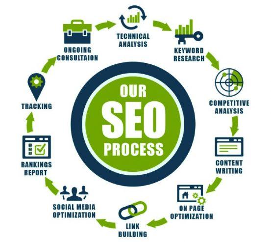 seo-services-process-outline